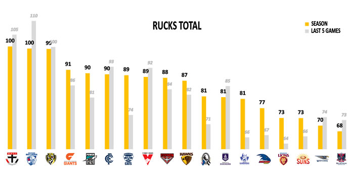 AFL Rucks Points Against Round 15