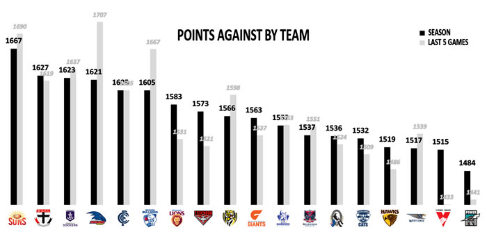 AFL Team Points Against