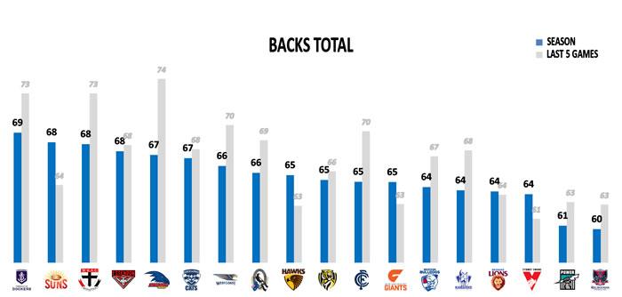 AFL Stats Points Against Backs