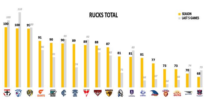 AFL Stats Round 15 Points Against Rucks