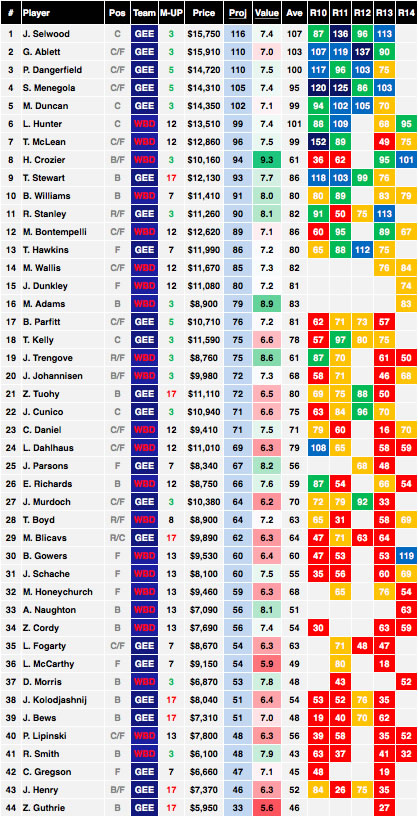 AFL Round 15 Western Bulldogs vs Geelong Cheat Sheet