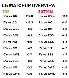 AFL Stats Last 5 matchup