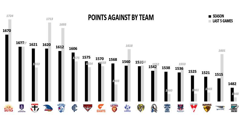 AFL Stats Points Against Team