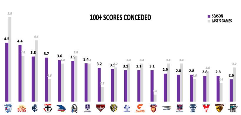 AFL Stats 100+ Points Against