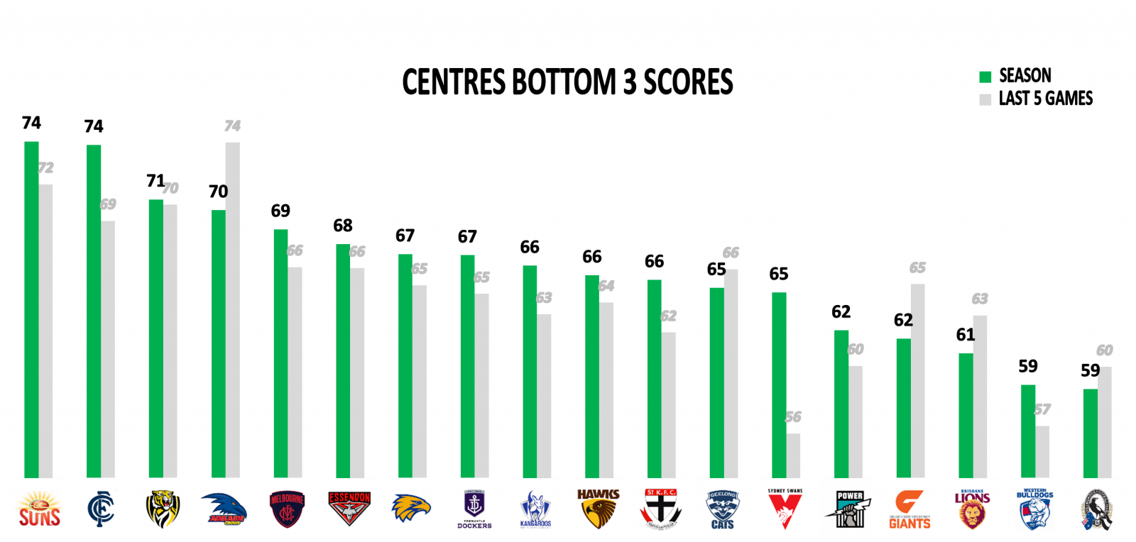 Afl points against centres