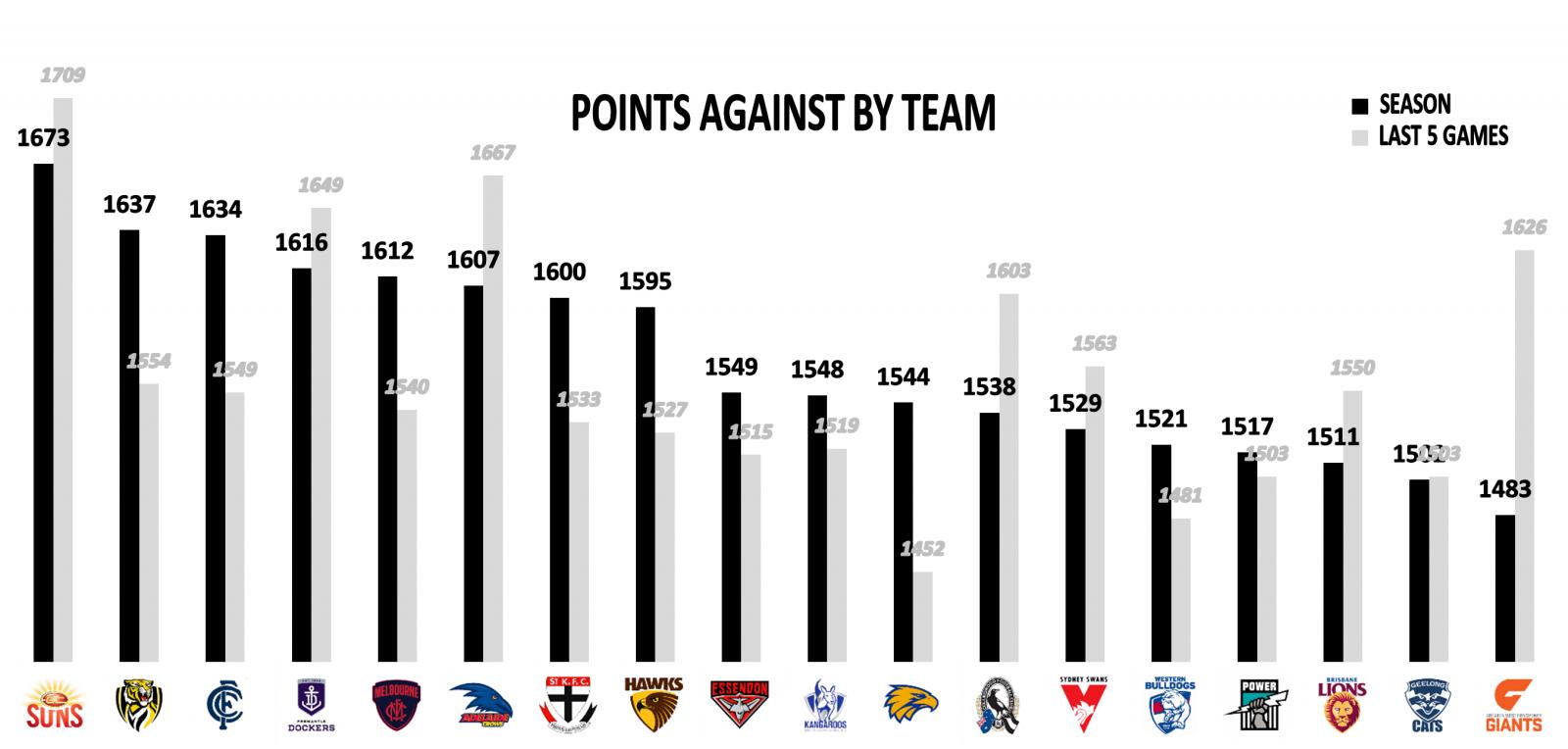 AFL Point against