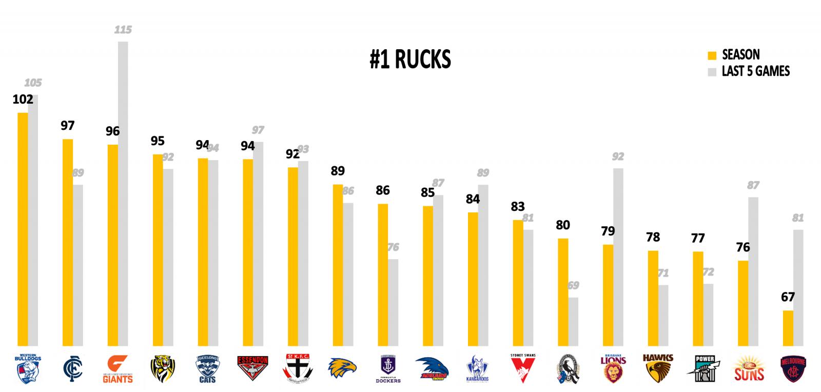 Points against Rucks