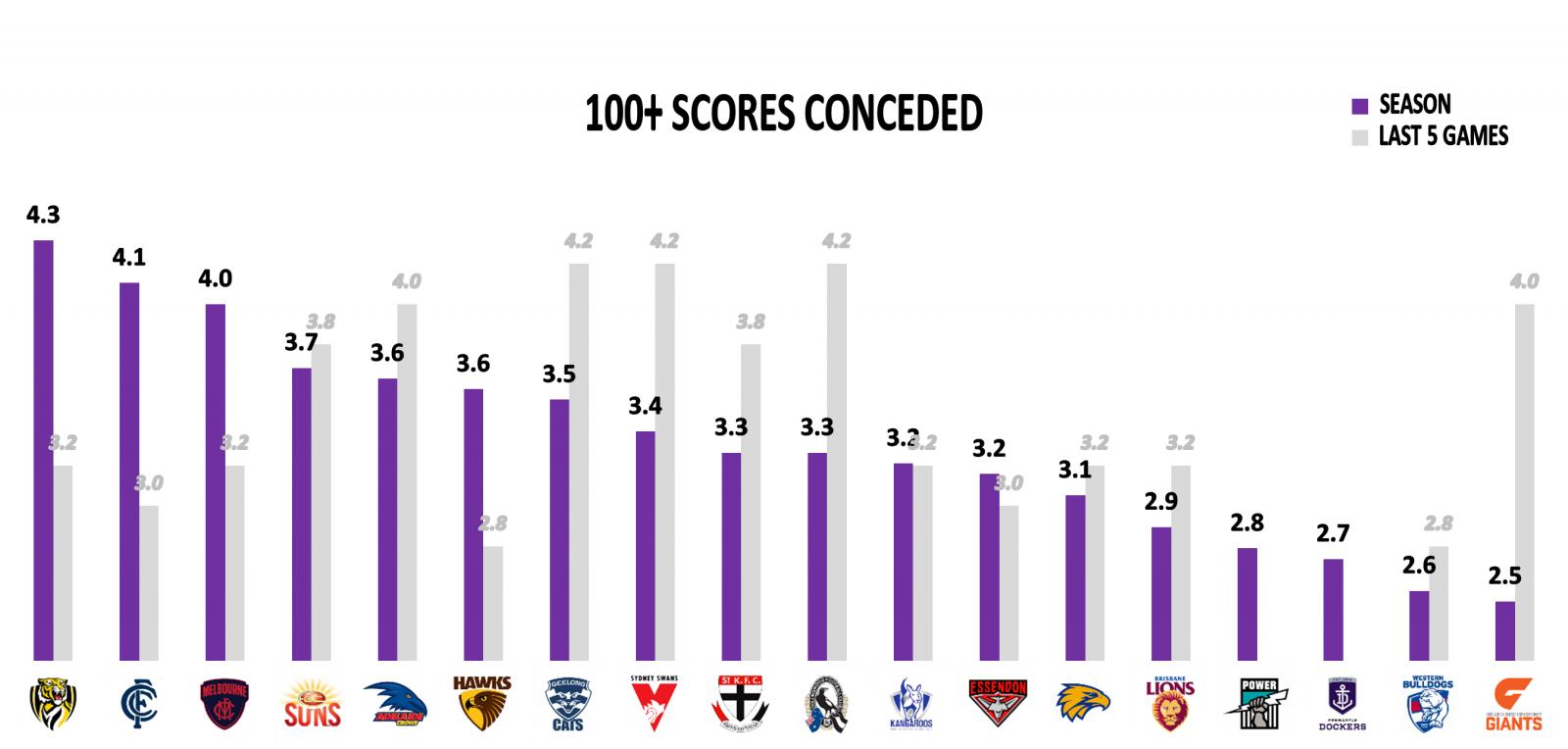100+ scores Giants