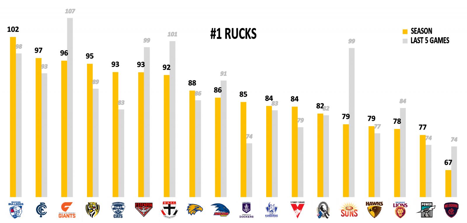 Rucks Points Against