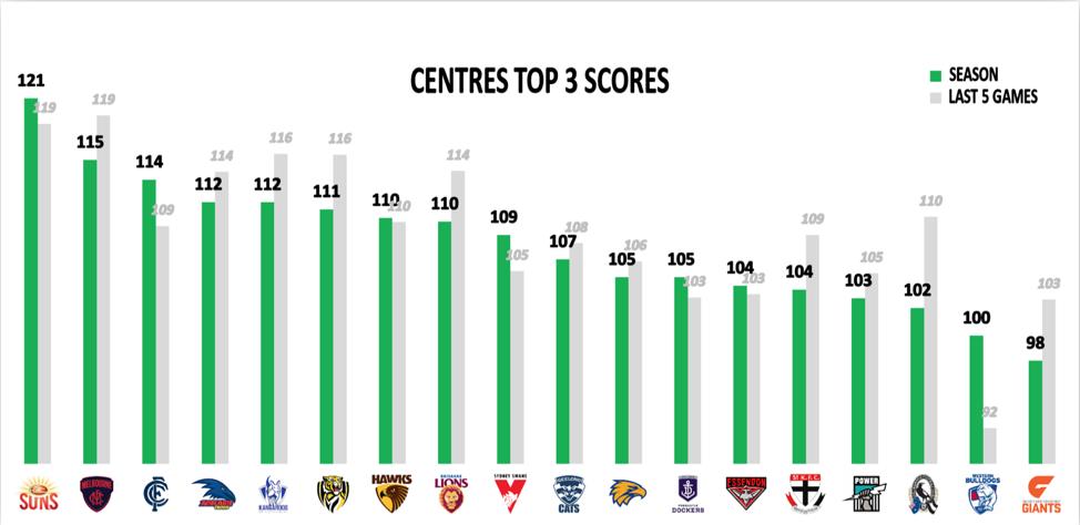Centres top 3