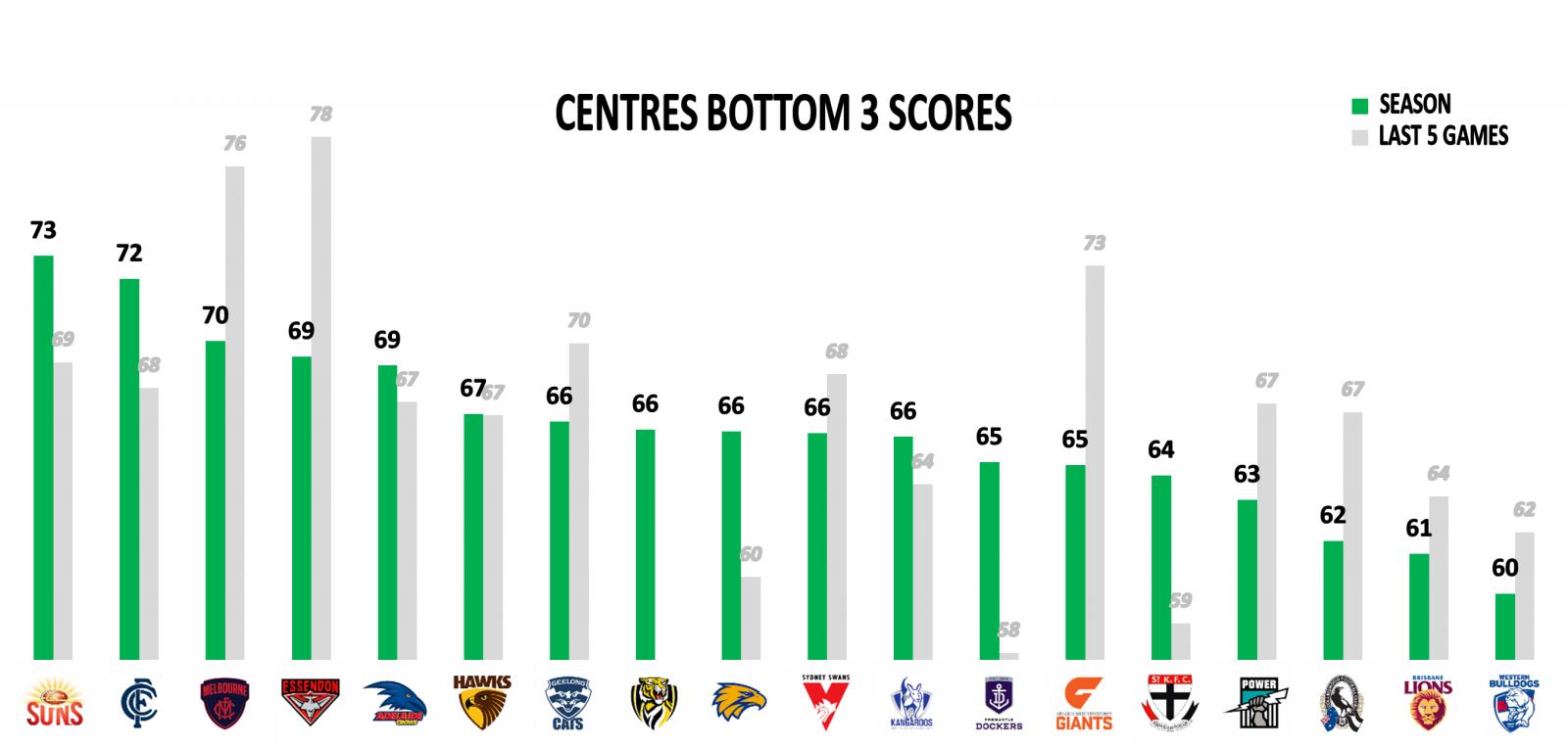 Centres points against