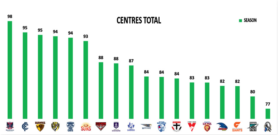 AFL 2019 Stats Round 5 Centres