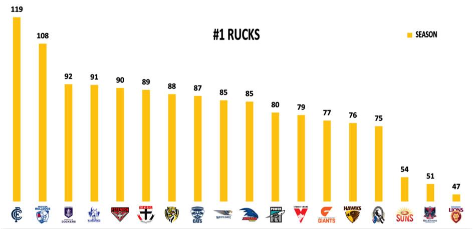 AFL 2019 Stats Round 5 Rucks