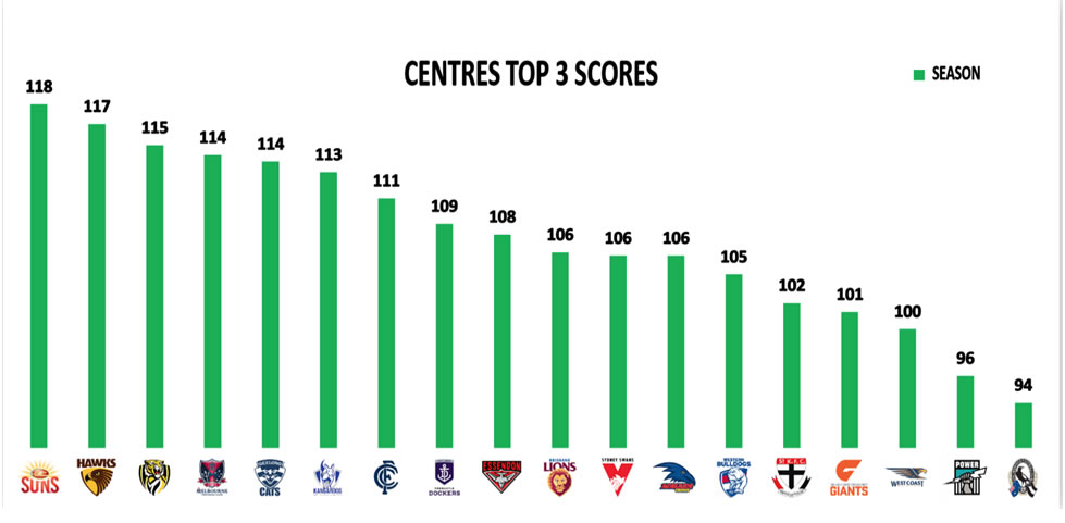 AFL Stats Round 6 Centres