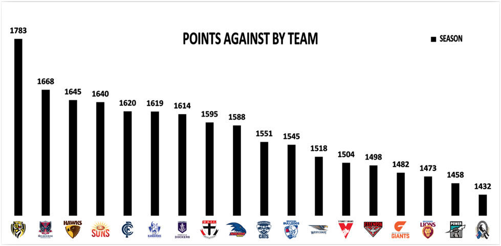 AFL Stats Round 6 Points Against