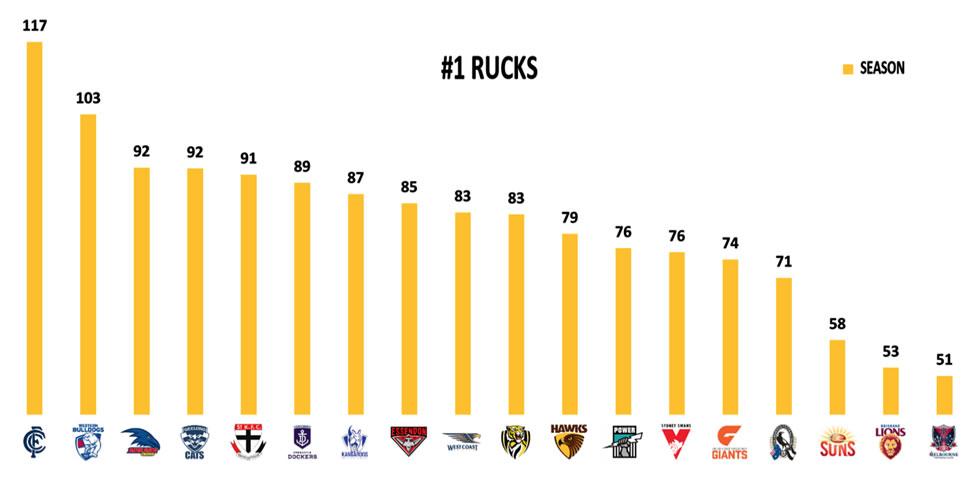 AFL Stats Round 6 Rucks