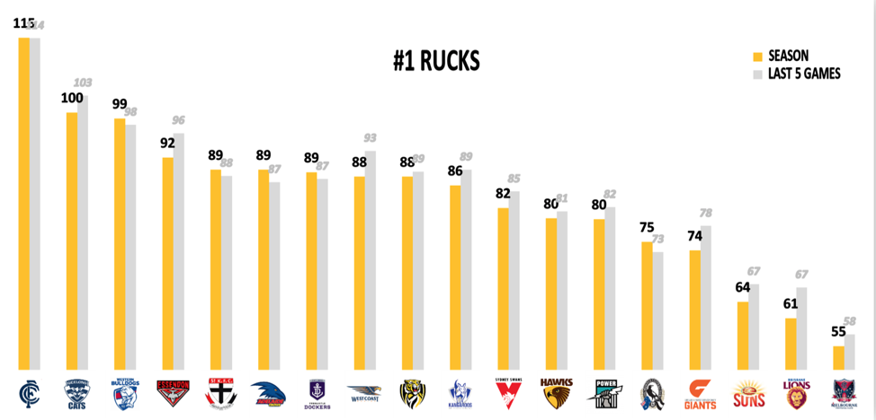 Number 1 Rucks