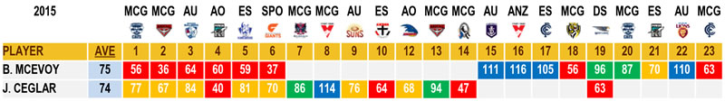 AFL Stats Ceglar McEvoy