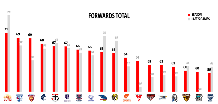 AFL Stats Round 15 Points Against Forwards