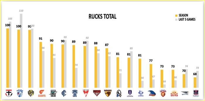 AFL Fantasy Stats Ruckmen