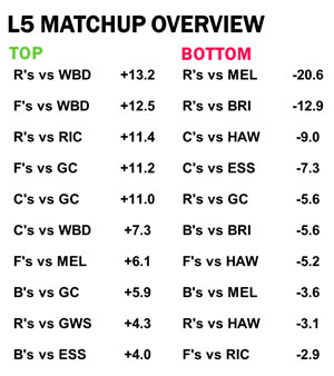 AFL Stats Round 17 Last 5 Overview