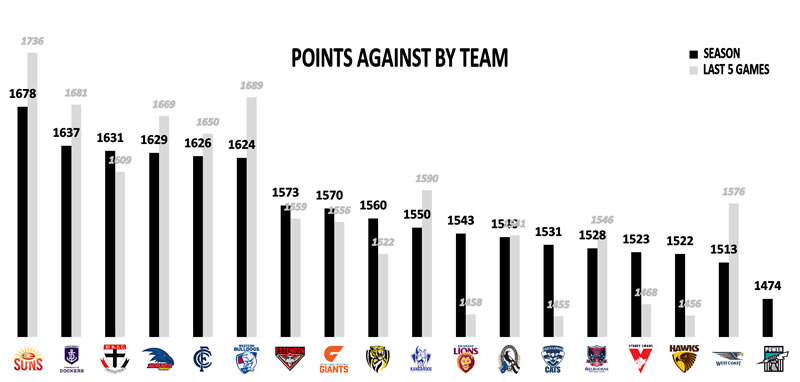 AFL Stats Points Against Team