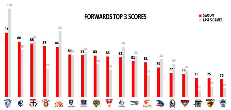 AFL Stats Round 17 Top 3 Forwards
