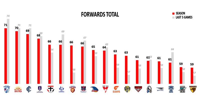 AFL stats Points Against Forwards