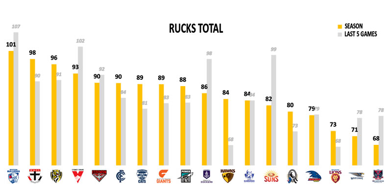 AFL stats Points Against Rucks