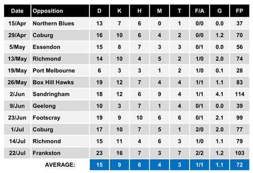 Will Walker VFL stats