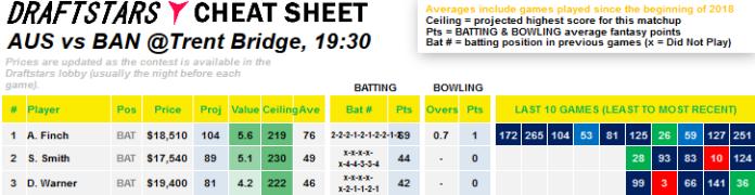 Australia Bangladesh Cricket World Cup Cheat Sheet DraftStars DFS