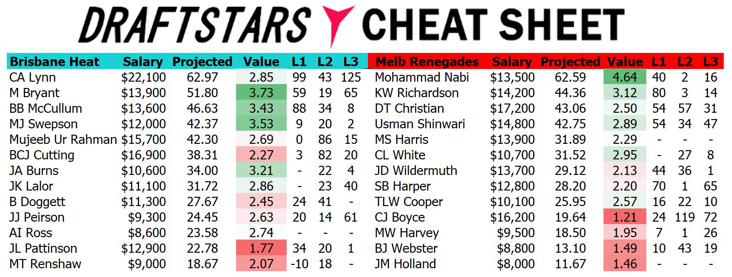 Draftstars Cheat Sheet Heat v Renegades