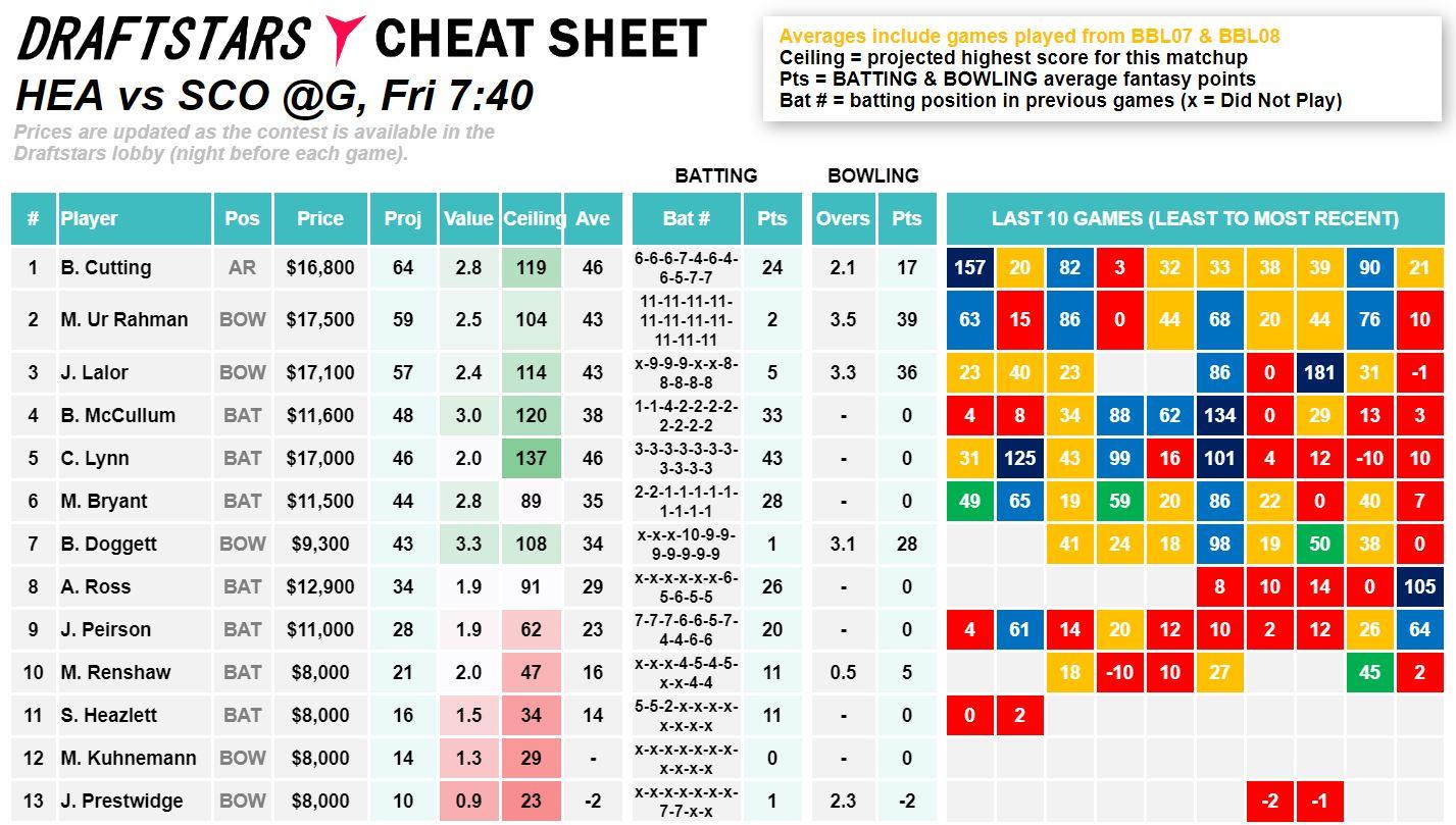 Draftstars Cheat Sheet Heat v Scorchers