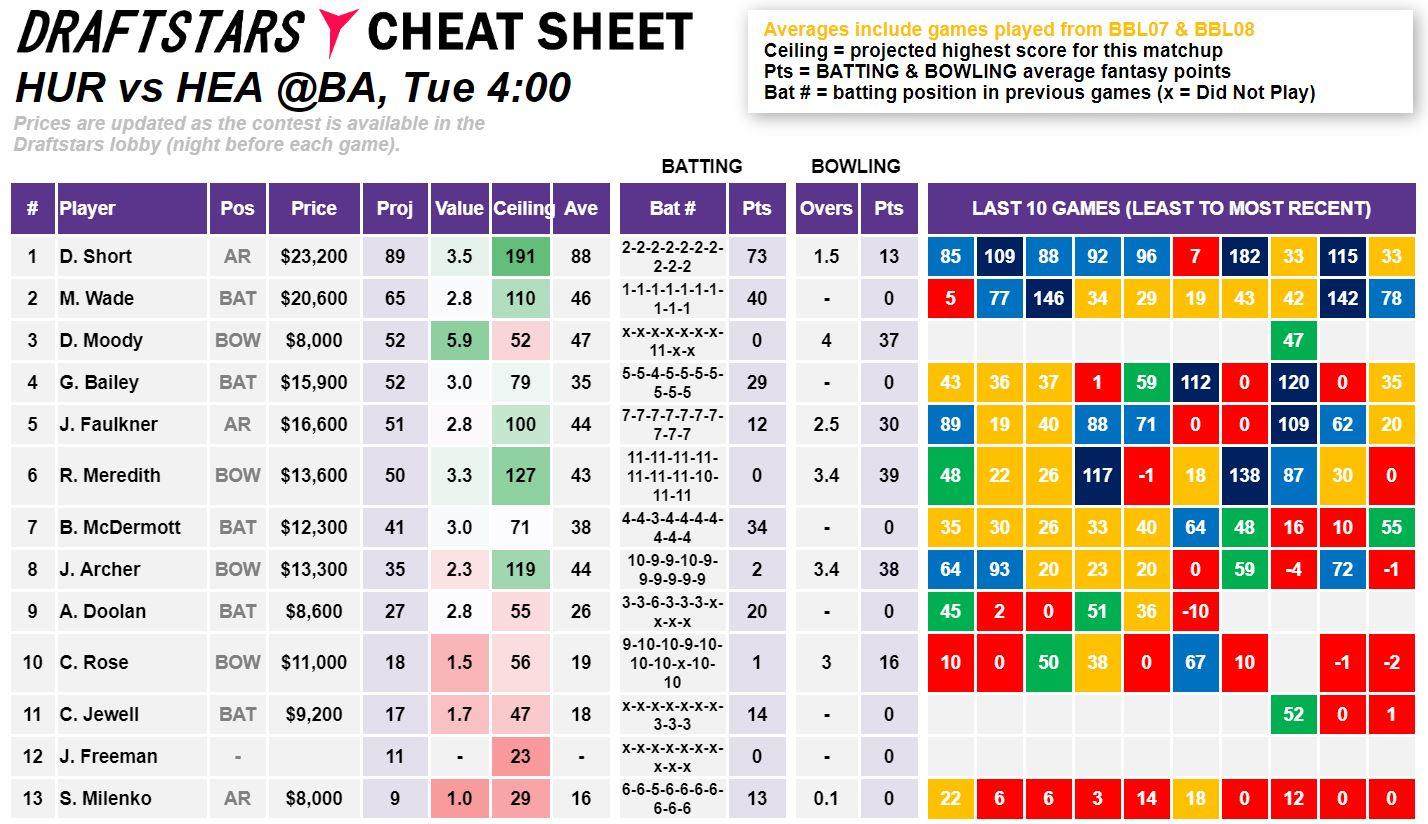 Draftstars Cheat Sheet Hurricanes v Heat