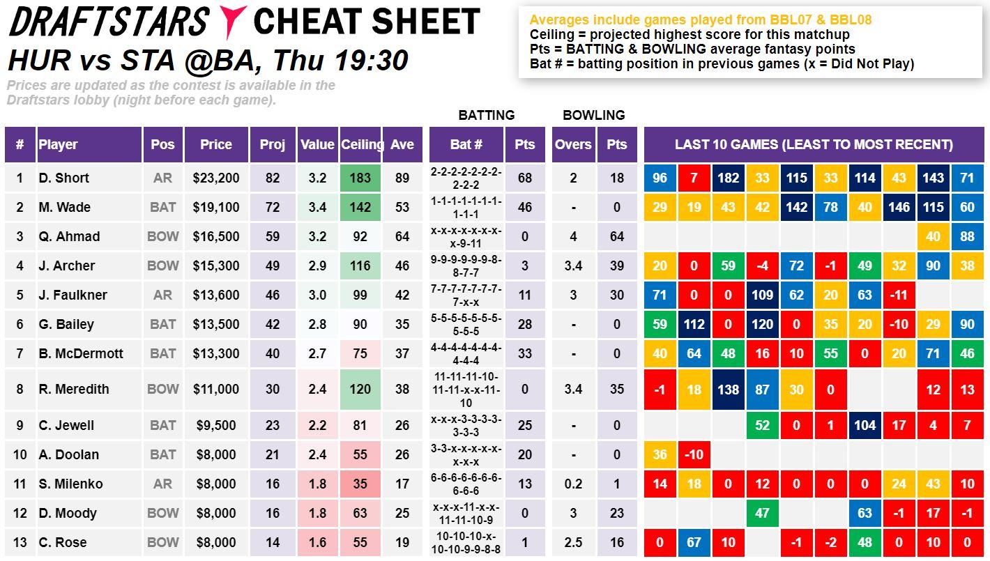 Draftstars Cheat Sheet Hurricanes v Stars