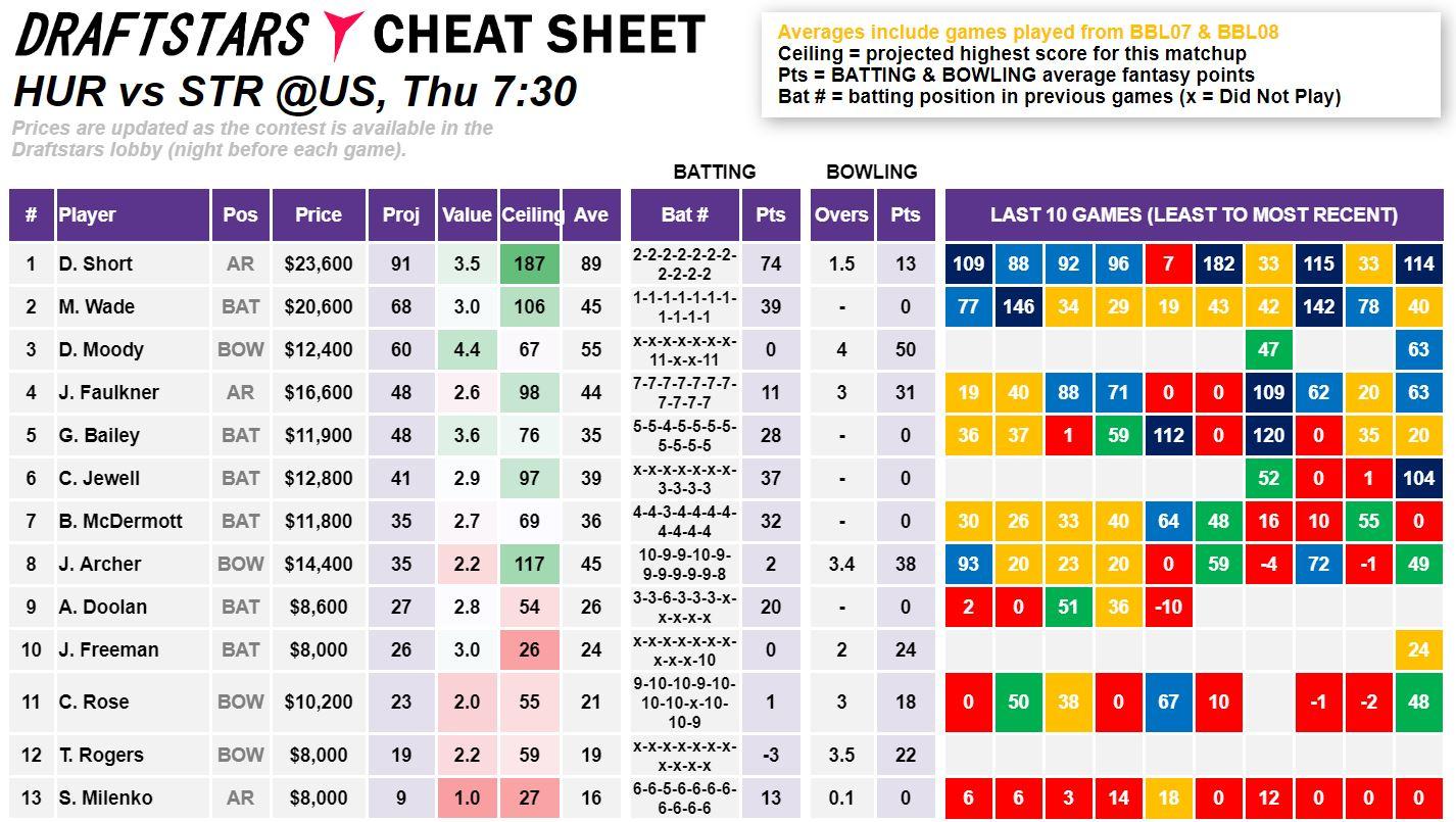 Draftstars Cheat Sheet Hurricanes v Strikers