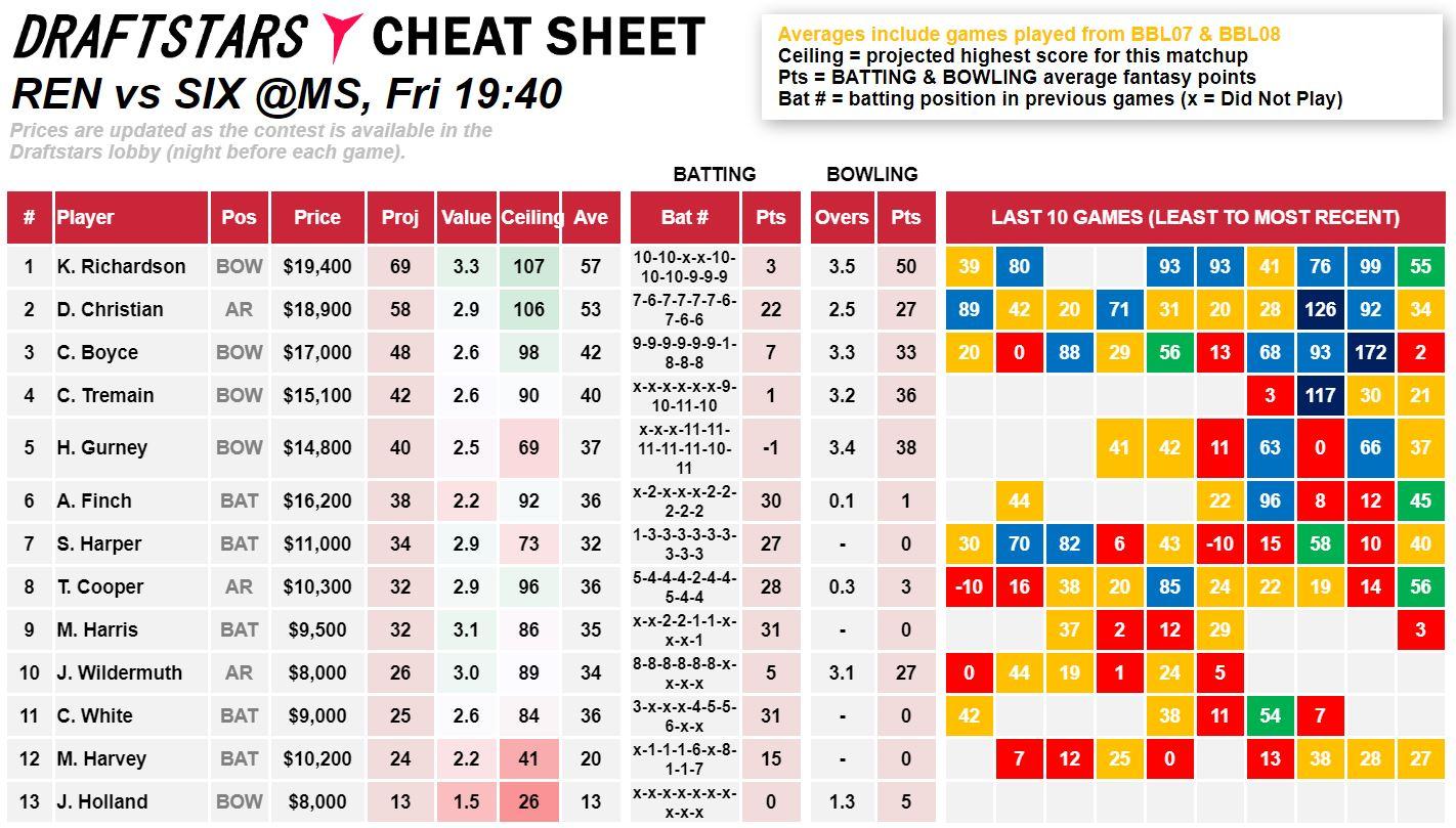 Draftstars Cheat Sheet Renegades v Sixers