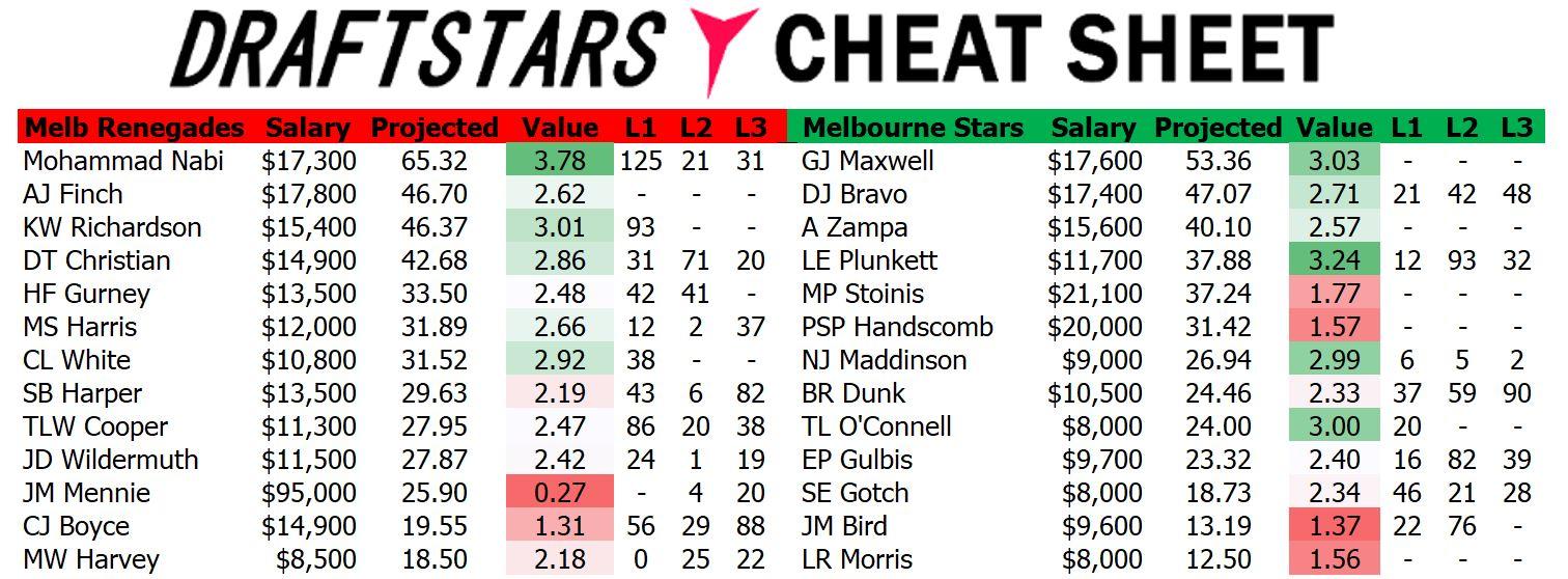 Draftstars Cheat Sheet Renegades v Stars
