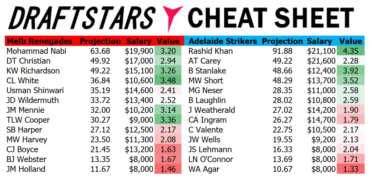 Draftstars Cheat Sheet Renegades v Strikers