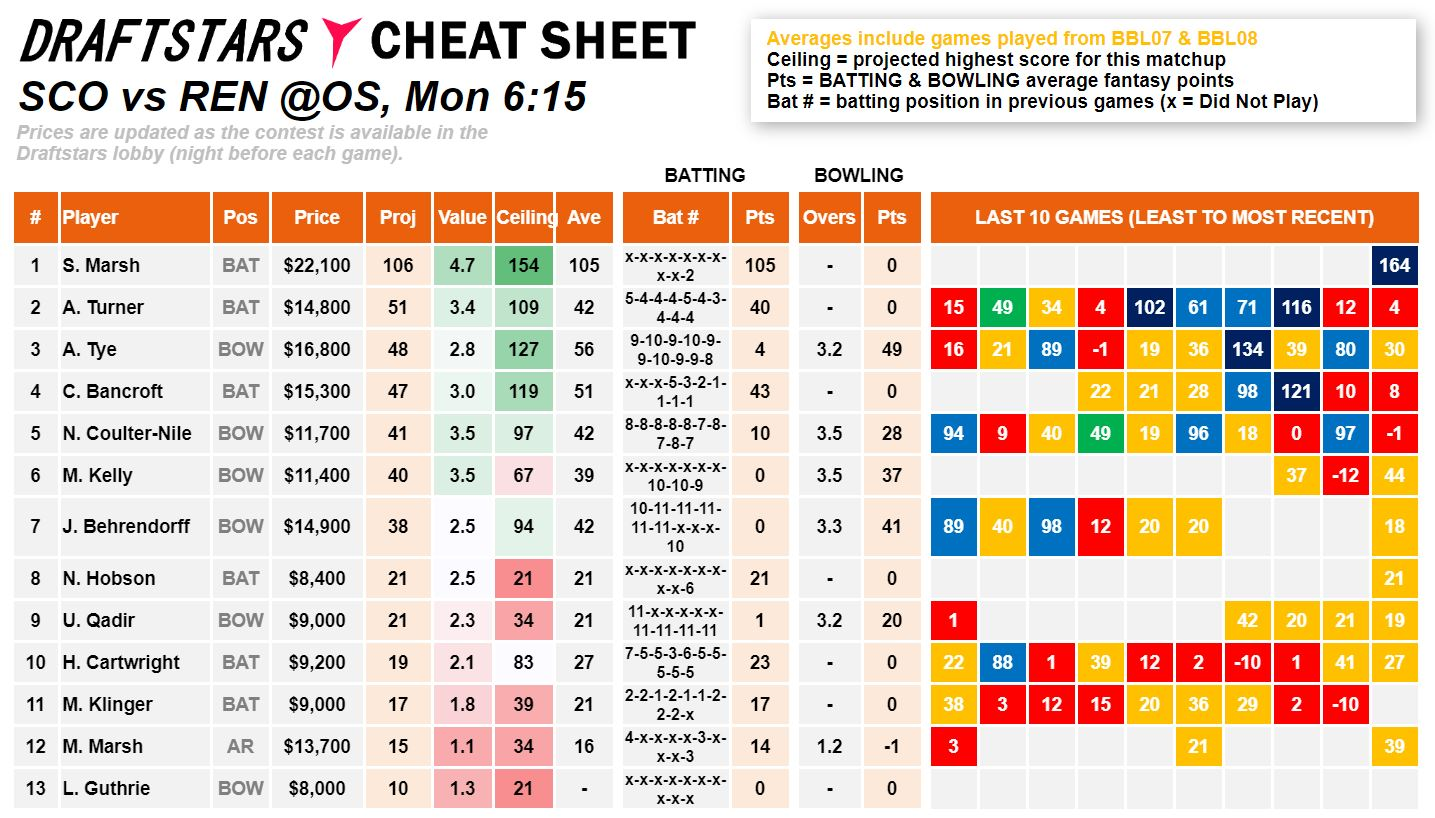 Draftstars Cheat Sheet Scorchers v Renegades