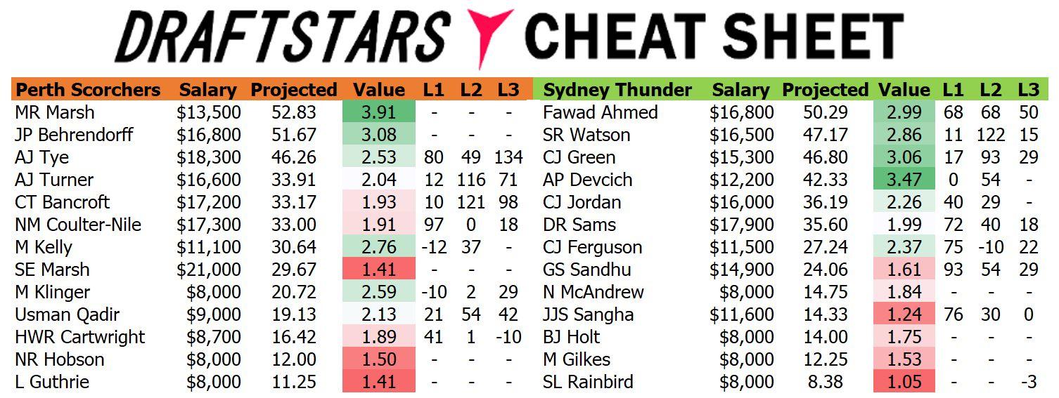 Draftstars Cheat Sheet Scorchers v Thunder