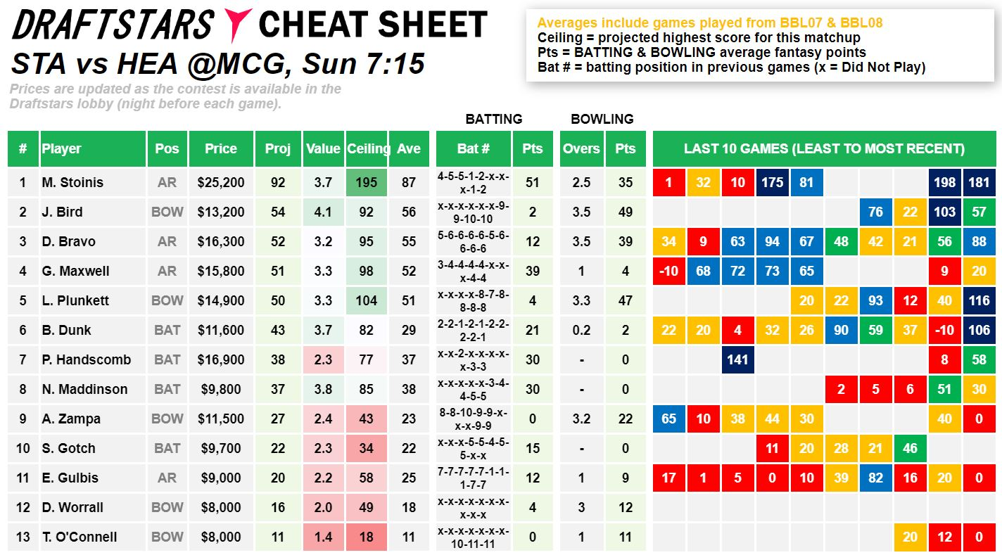 Draftstars Cheat Sheet Stars