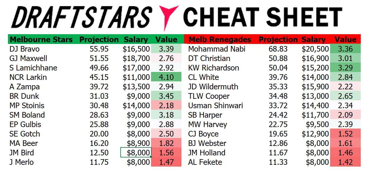 Draftstars Cheat Sheet Stars v Renegades