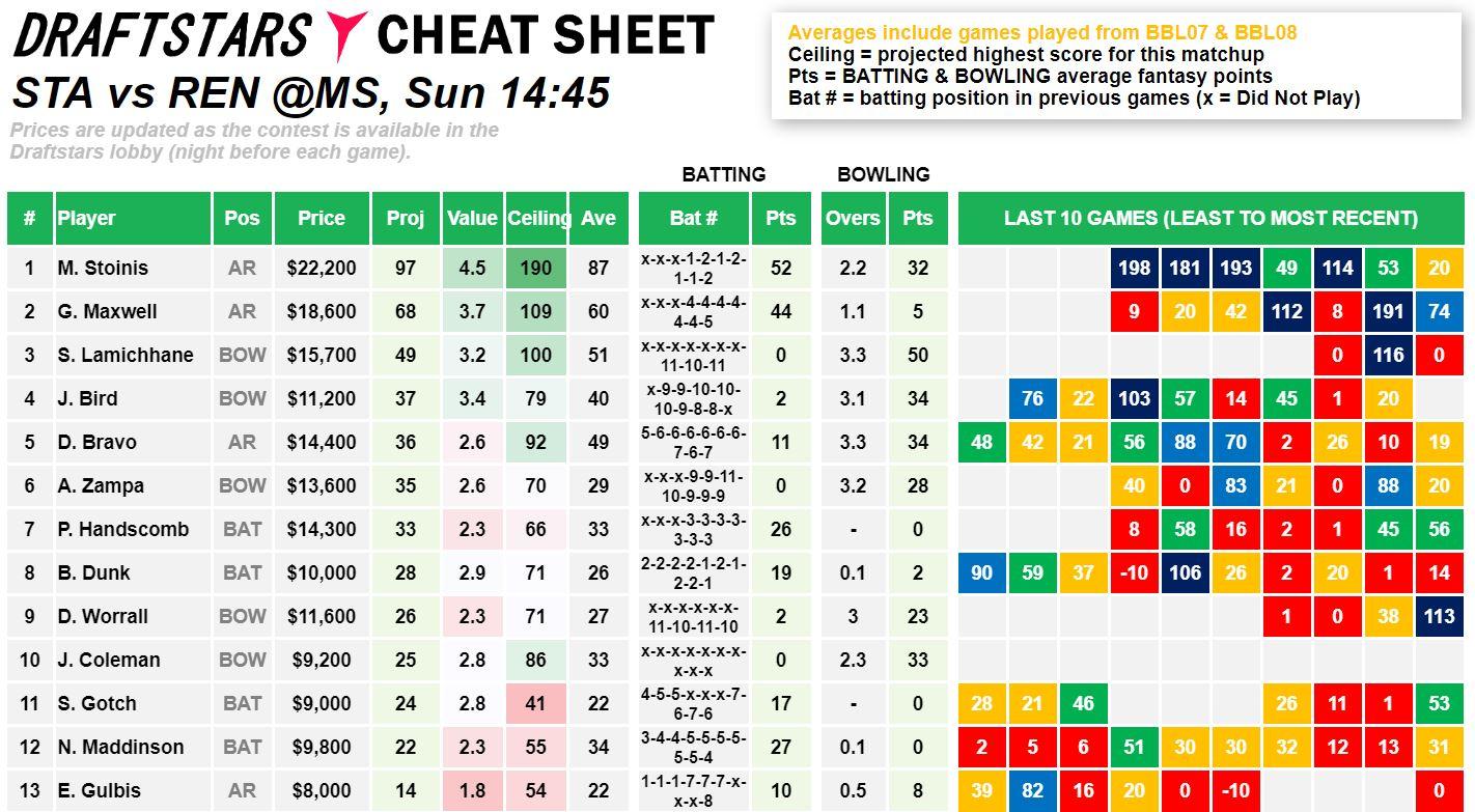 Draftstars Cheat Sheet Stars v Renegades