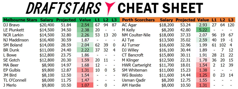 Draftstars Cheat Sheet Stars v Scorchers