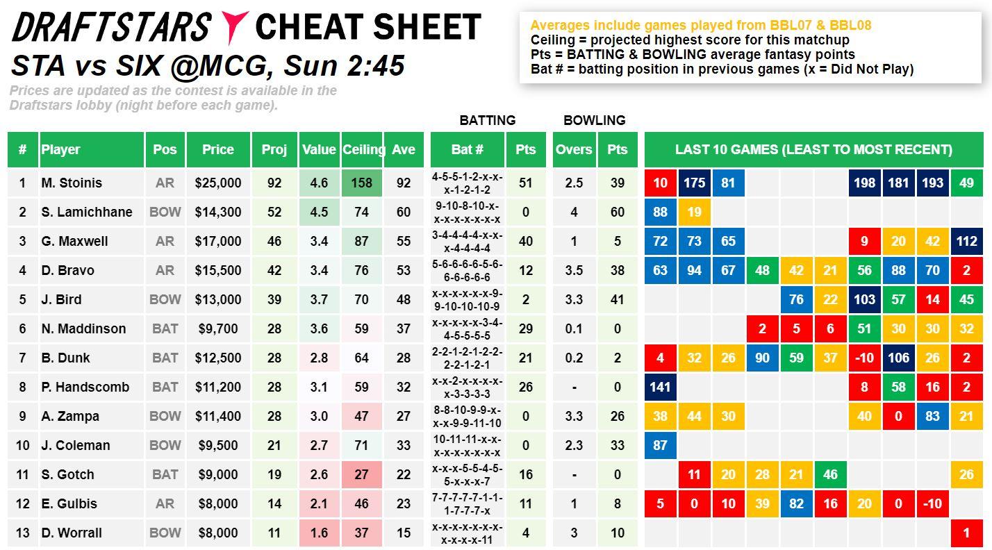 Draftstars Cheat Sheet Stars v Sixers