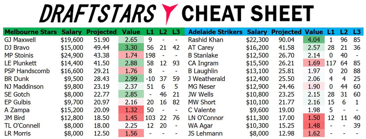 Draftstars Cheat Sheet Stars v Strikers