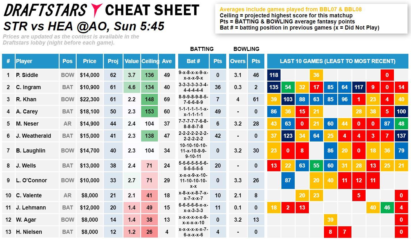 Draftstars Cheat Sheet Strikers v Heat