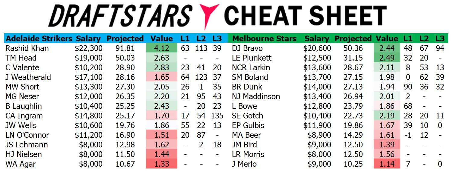 Draftstars Cheat Sheet Strikers v Stars