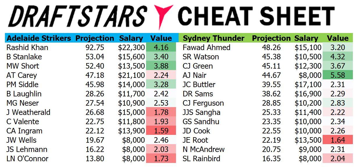 Draftstars Cheat Sheet Strikers v Thunder